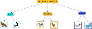Mapa conceptual confeccionado a partir de pictogramas