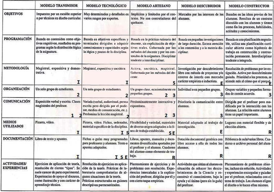 Tabla Modelos vs Categorías