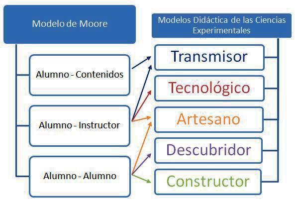Modelo de Moore vs Modelos Didáctica