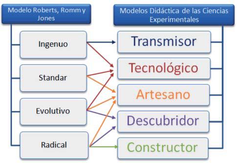 Modelo de Roberts vs Modelos Didáctica