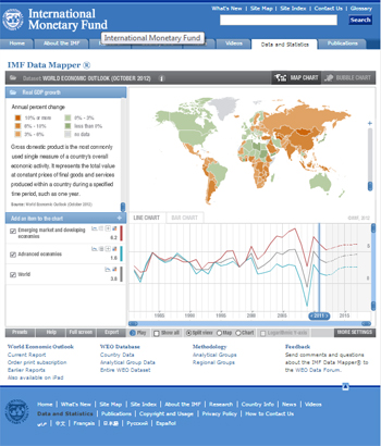 IMF Data Mapper