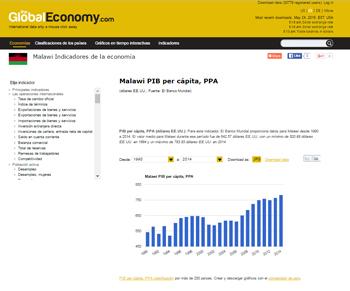 The Global Economy